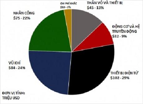 Ước lượng phân bổ chi phí cho mỗi tàu - Thực phẩm An Tâm