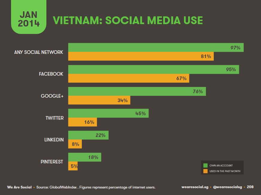 Tỉ lệ các mạng xã hội tại VN năm 2014 - Thực phẩm An Tâm