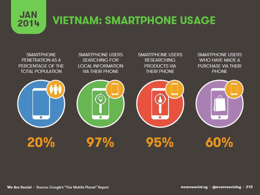 Điện thoại thành công cụ hỗ trợ tìm kiếm đắc lực ở VN - Thực phẩm An Tâm